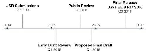 Java EE 8 proposed roadmap